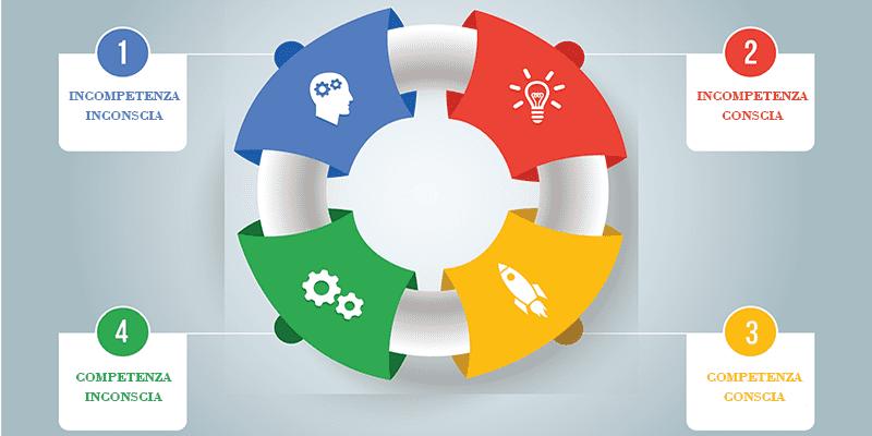 competenze-ciclo-di-sviluppo